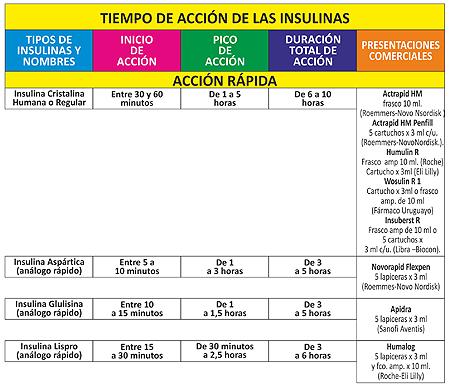 Marcas comerciales de insulina
