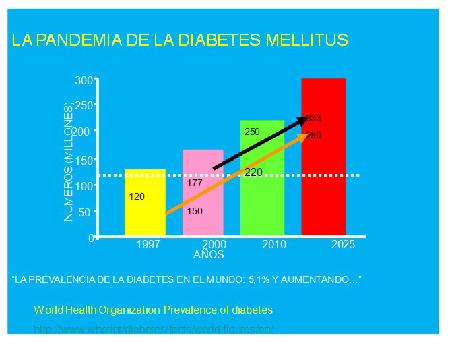 Control Metabólico del Paciente con Diabetes. 1ª parte.