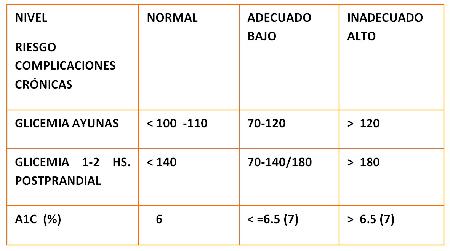 Control Metabólico del Paciente con Diabetes. 2ª parte.